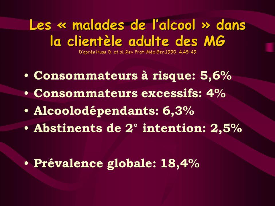 Les « malades de lalcool » dans la clientèle adulte des MG Les « malades de lalcool » dans la clientèle adulte des MG Daprès Huas D. et al.,Rev Prat-M