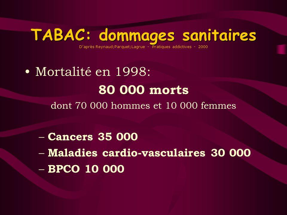 TABAC: dommages sanitaires TABAC: dommages sanitaires Daprès Reynaud;Parquet;Lagrue - Pratiques addictives - 2000 Mortalité en 1998: 80 000 morts dont