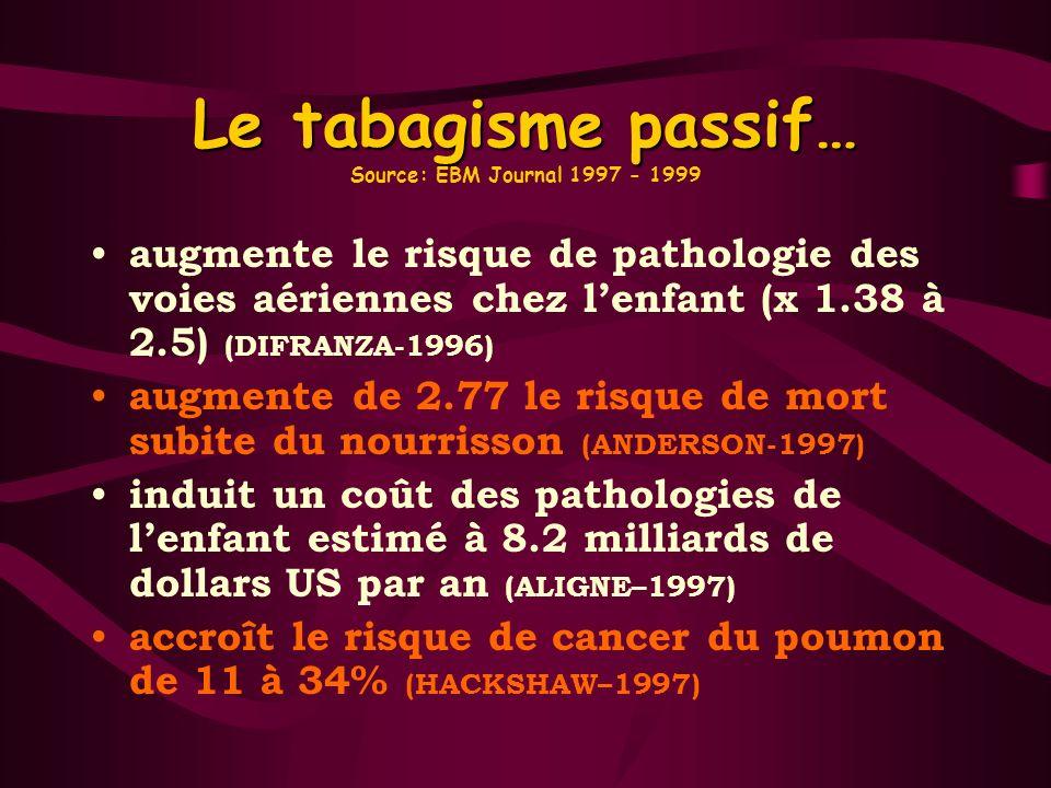 Le tabagisme passif… Le tabagisme passif… Source: EBM Journal 1997 - 1999 augmente le risque de pathologie des voies aériennes chez lenfant (x 1.38 à