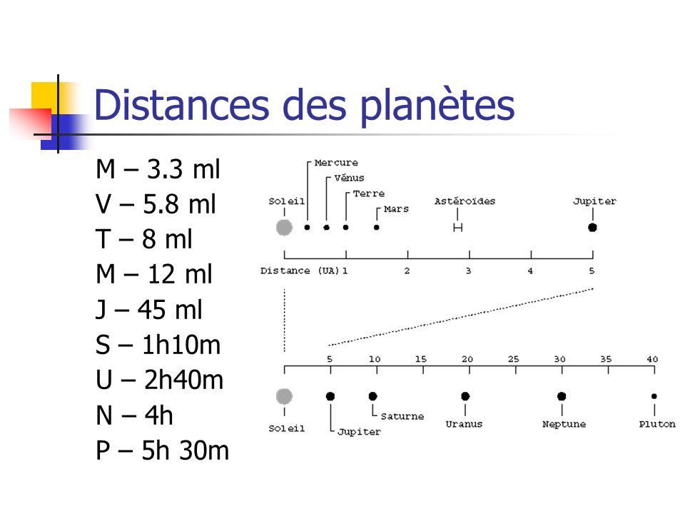 Distances des planètes M – 3.3 ml V – 5.8 ml T – 8 ml M – 12 ml J – 45 ml S – 1h10m U – 2h40m N – 4h P – 5h 30m
