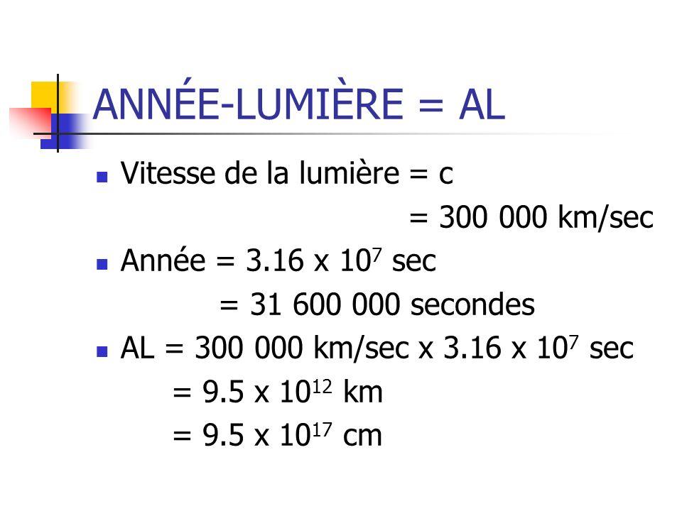 ANNÉE-LUMIÈRE = AL Vitesse de la lumière = c = 300 000 km/sec Année = 3.16 x 10 7 sec = 31 600 000 secondes AL = 300 000 km/sec x 3.16 x 10 7 sec = 9.
