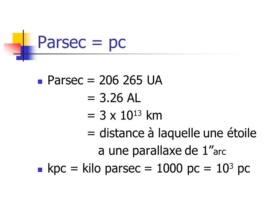 Parsec = pc Parsec = 206 265 UA = 3.26 AL = 3 x 10 13 km = distance à laquelle une étoile a une parallaxe de 1 arc kpc = kilo parsec = 1000 pc = 10 3