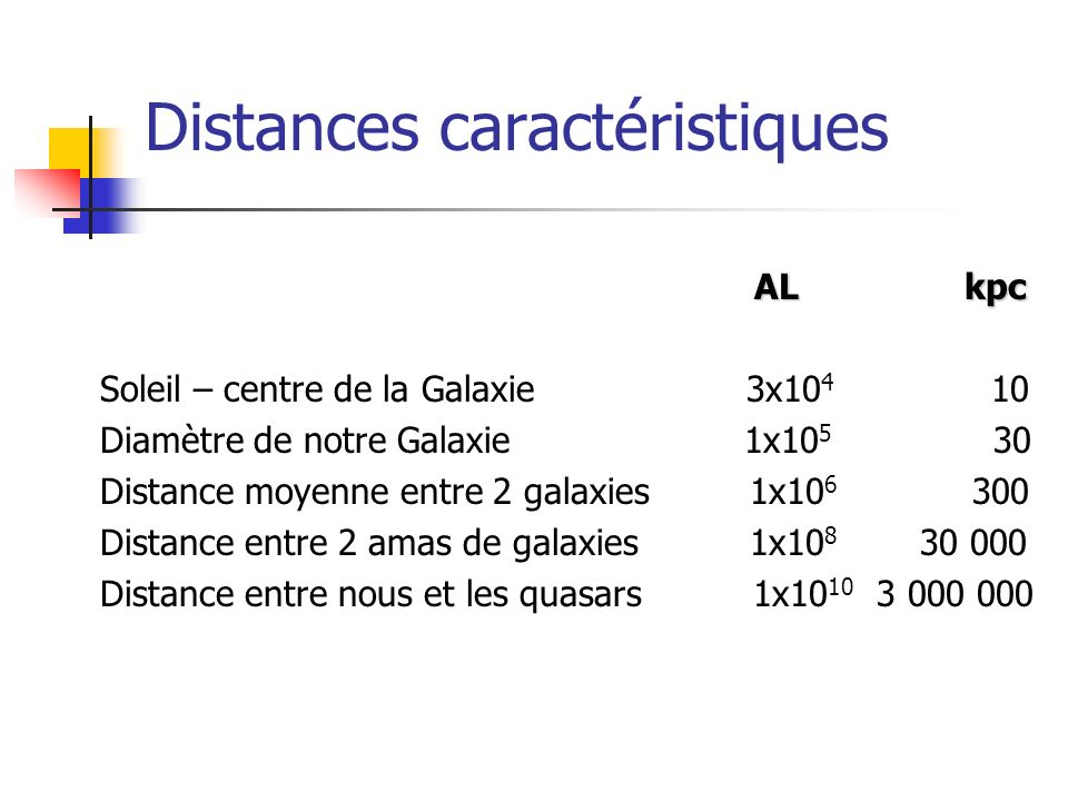 Distances caractéristiques AL kpc AL kpc Soleil – centre de la Galaxie 3x10 4 10 Diamètre de notre Galaxie 1x10 5 30 Distance moyenne entre 2 galaxies