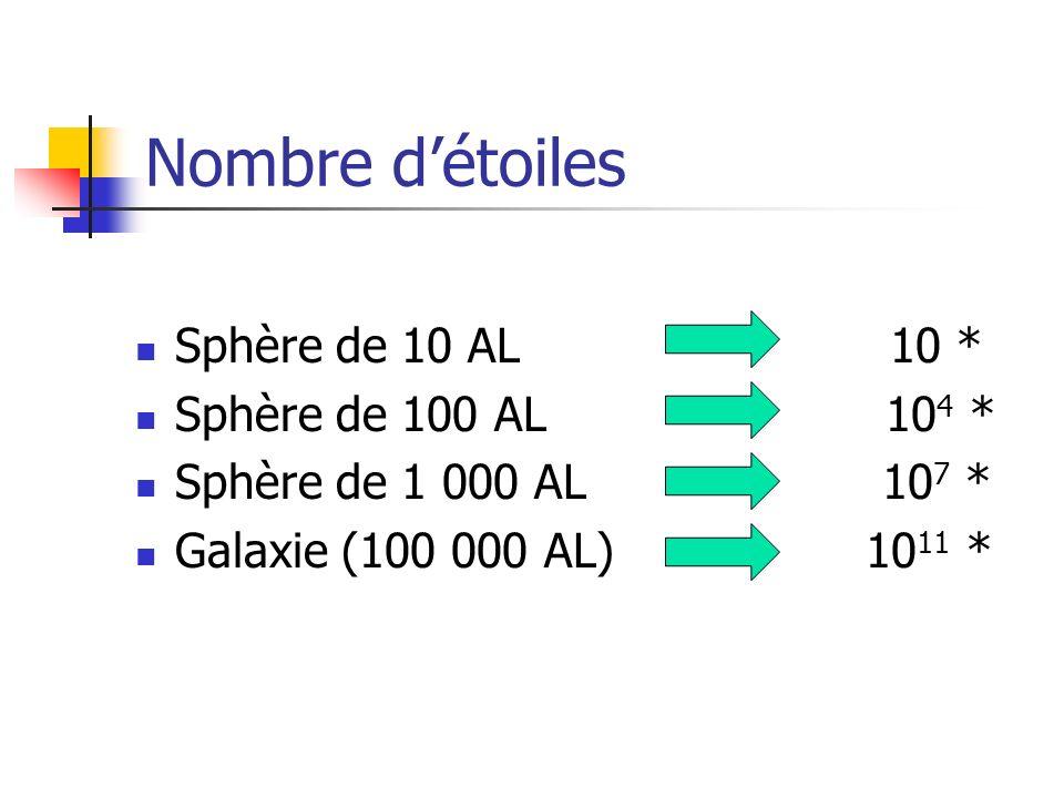 Nombre détoiles Sphère de 10 AL 10 * Sphère de 100 AL 10 4 * Sphère de 1 000 AL 10 7 * Galaxie (100 000 AL) 10 11 *