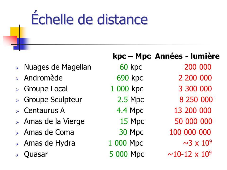Échelle de distance kpc – Mpc Années - lumière Nuages de Magellan 60 kpc 200 000 Andromède 690 kpc 2 200 000 Groupe Local 1 000 kpc 3 300 000 Groupe S