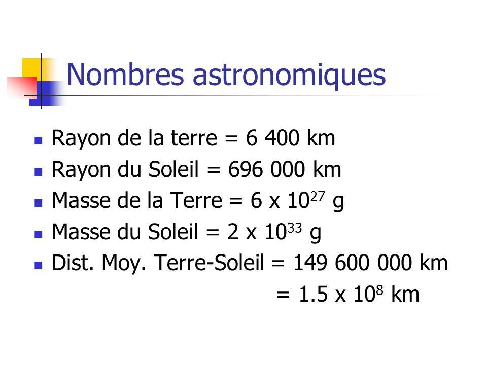 Nombres astronomiques Rayon de la terre = 6 400 km Rayon du Soleil = 696 000 km Masse de la Terre = 6 x 10 27 g Masse du Soleil = 2 x 10 33 g Dist. Mo