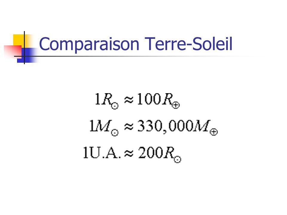 Comparaison Terre-Soleil