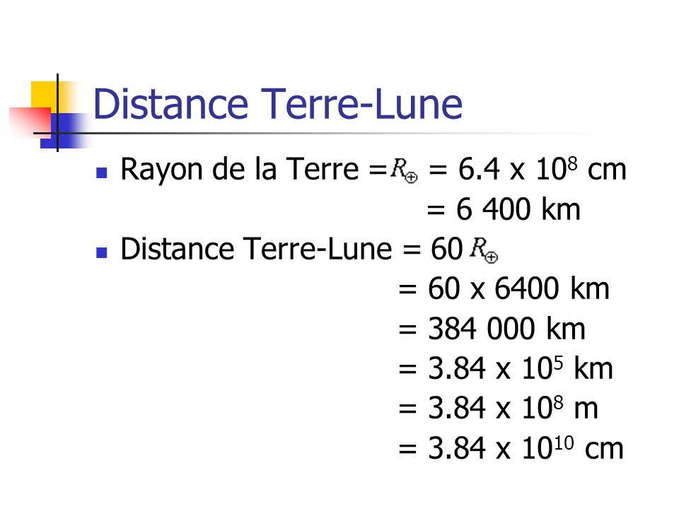 Distance Terre-Lune Rayon de la Terre = = 6.4 x 10 8 cm = 6 400 km Distance Terre-Lune = 60 = 60 x 6400 km = 384 000 km = 3.84 x 10 5 km = 3.84 x 10 8