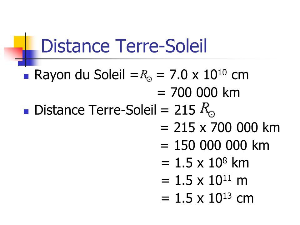 Distance Terre-Soleil Rayon du Soleil = = 7.0 x 10 10 cm = 700 000 km Distance Terre-Soleil = 215 = 215 x 700 000 km = 150 000 000 km = 1.5 x 10 8 km