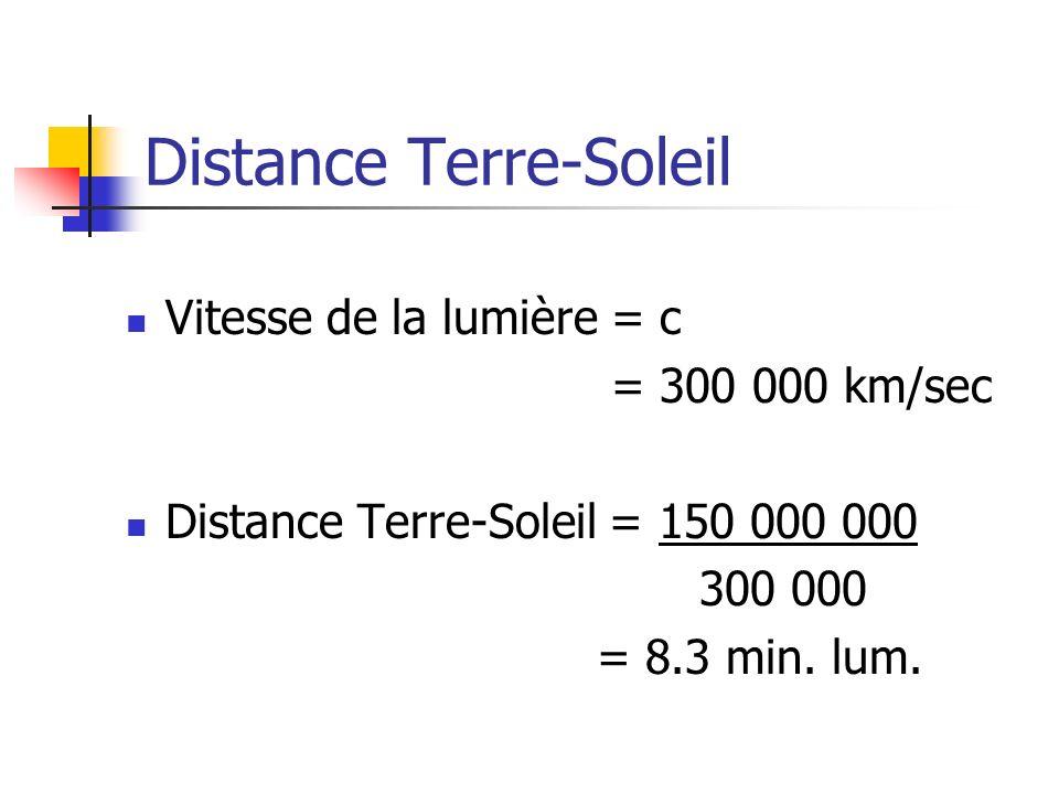 Distance Terre-Soleil Vitesse de la lumière = c = 300 000 km/sec Distance Terre-Soleil = 150 000 000 300 000 = 8.3 min. lum.