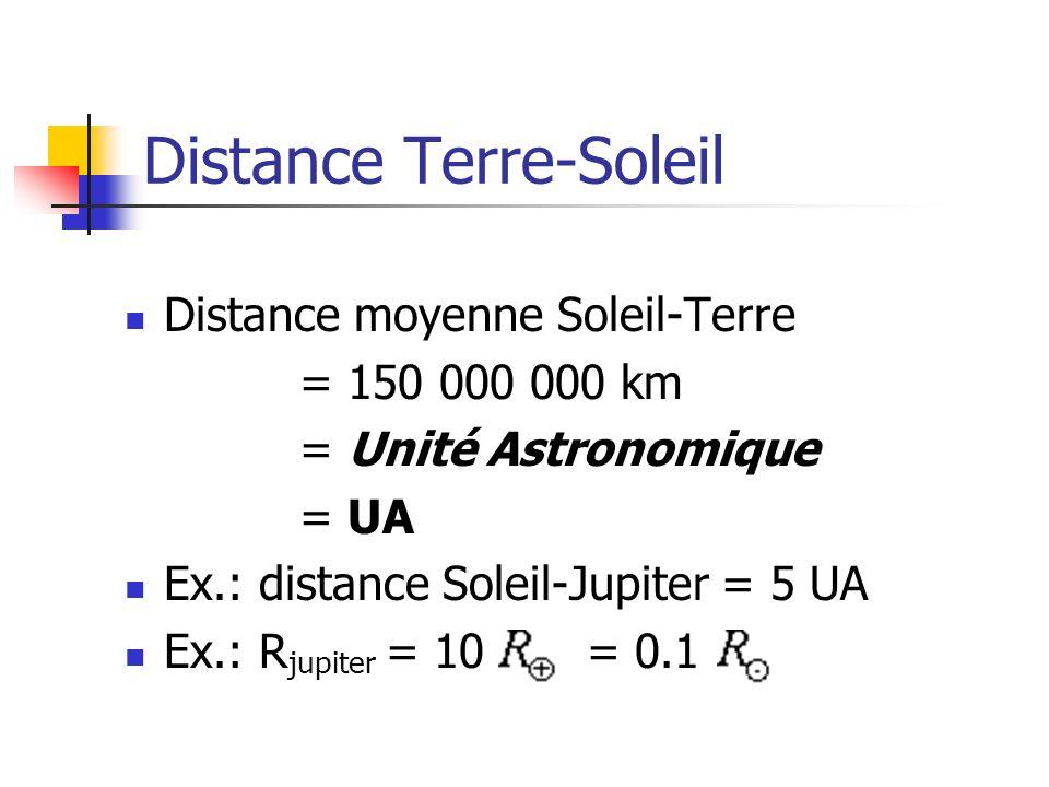 Distance Terre-Soleil Distance moyenne Soleil-Terre = 150 000 000 km = Unité Astronomique = UA Ex.: distance Soleil-Jupiter = 5 UA Ex.: R jupiter = 10