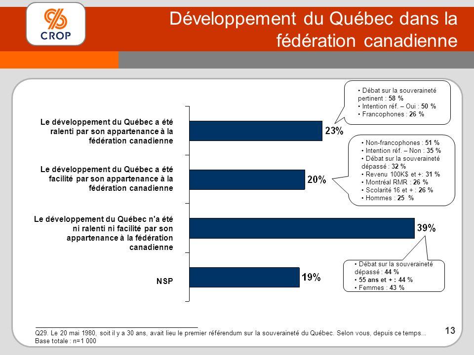 Développement du Québec dans la fédération canadienne Q29.