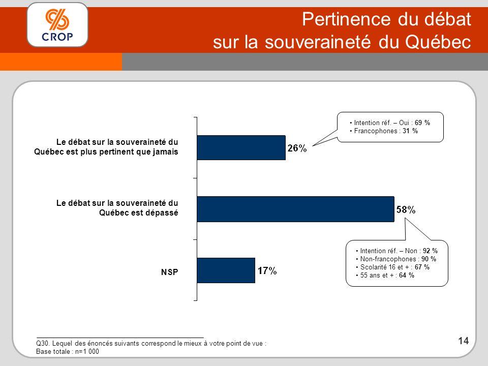 Pertinence du débat sur la souveraineté du Québec Q30.