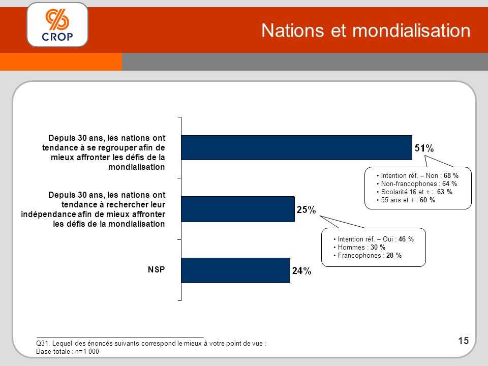 Nations et mondialisation Q31.