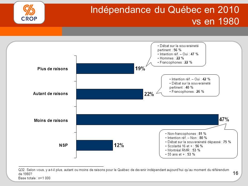 Indépendance du Québec en 2010 vs en 1980 Q32.