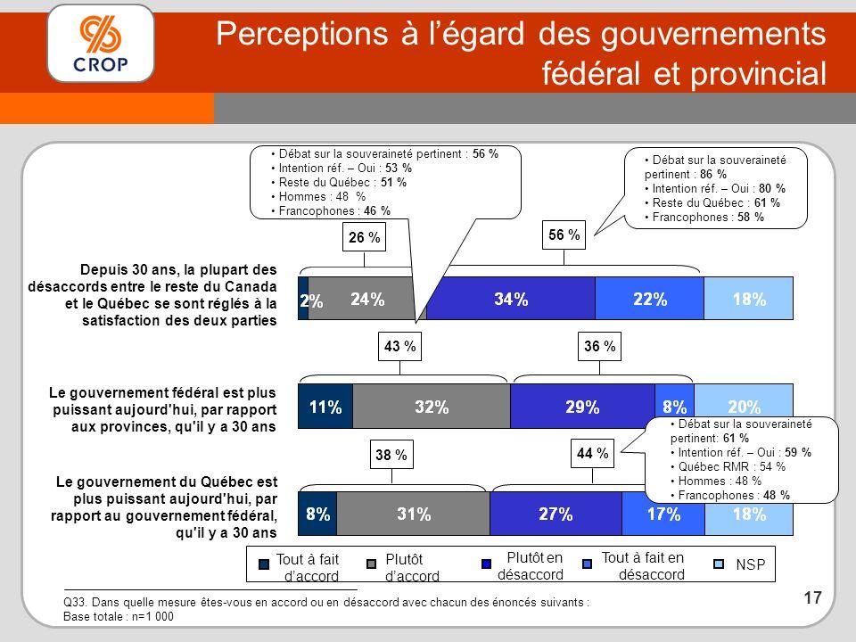 Perceptions à légard des gouvernements fédéral et provincial Q33.