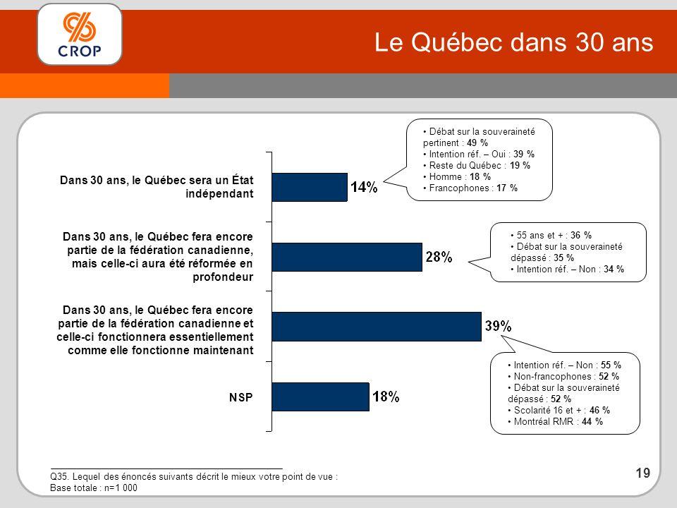 Le Québec dans 30 ans Q35.