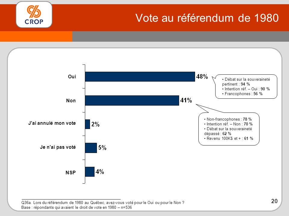 Vote au référendum de 1980 Q36a.