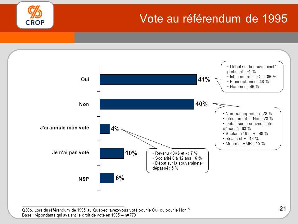 Vote au référendum de 1995 Q36b.