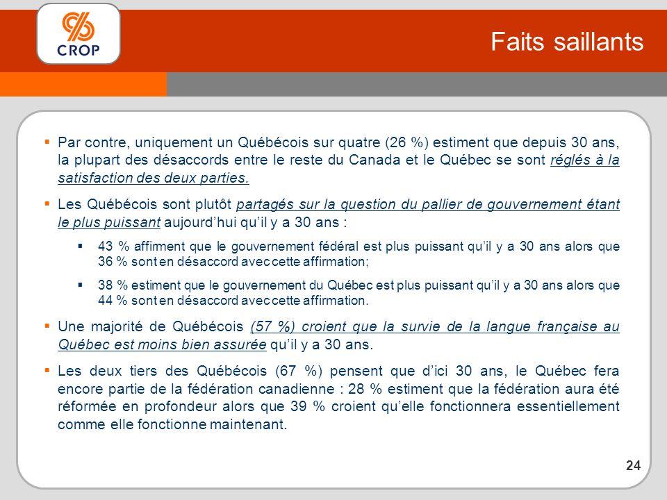 Par contre, uniquement un Québécois sur quatre (26 %) estiment que depuis 30 ans, la plupart des désaccords entre le reste du Canada et le Québec se sont réglés à la satisfaction des deux parties.