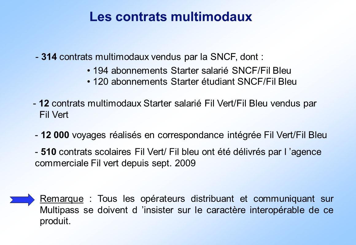 Les contrats multimodaux - 314 contrats multimodaux vendus par la SNCF, dont : 194 abonnements Starter salarié SNCF/Fil Bleu 120 abonnements Starter é