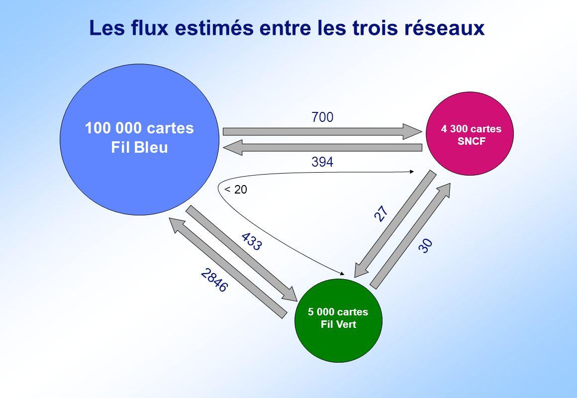 Les flux estimés entre les trois réseaux 100 000 cartes Fil Bleu 4 300 cartes SNCF 5 000 cartes Fil Vert 700 394 27 30 433 2846 < 20