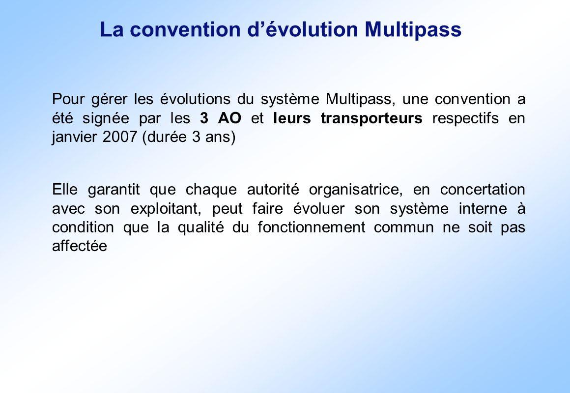 La convention dévolution Multipass Pour gérer les évolutions du système Multipass, une convention a été signée par les 3 AO et leurs transporteurs res