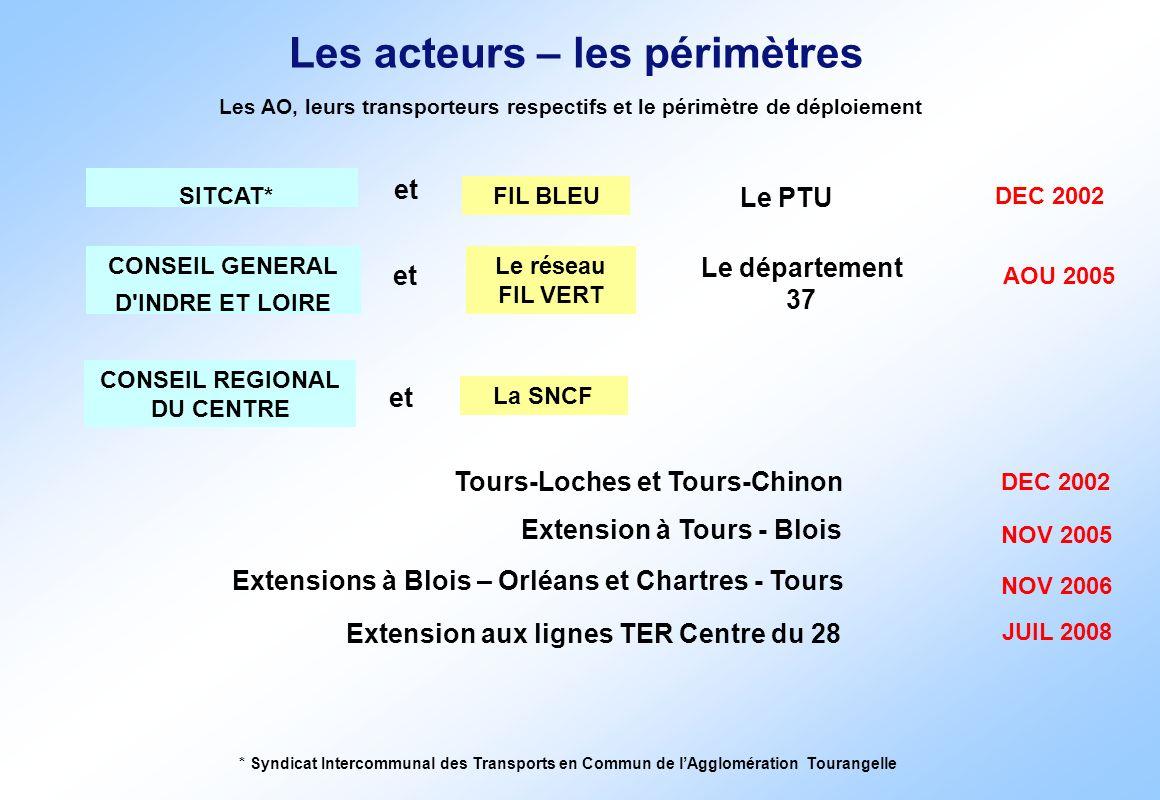 CONSEIL GENERAL D'INDRE ET LOIRE et Le réseau FIL VERT Le département 37 AOU 2005 CONSEIL REGIONAL DU CENTRE et La SNCF Tours-Loches et Tours-Chinon E
