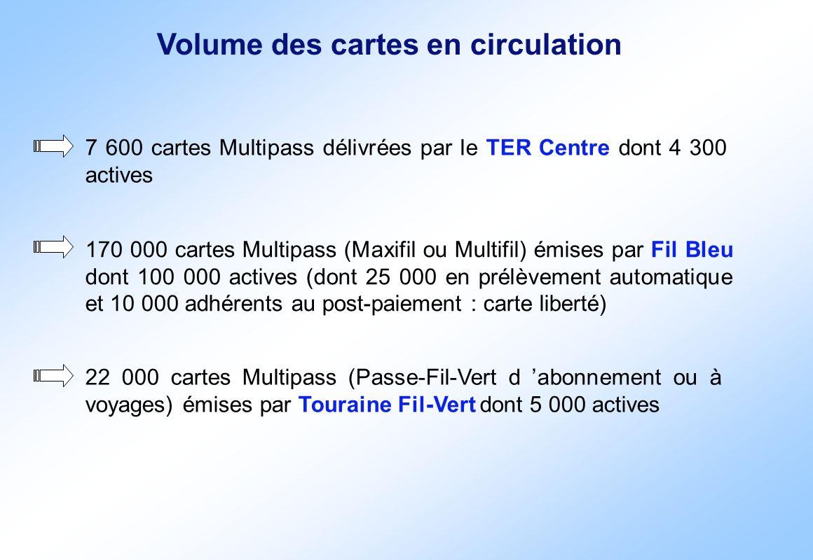 Volume des cartes en circulation 7 600 cartes Multipass délivrées par le TER Centre dont 4 300 actives 170 000 cartes Multipass (Maxifil ou Multifil)