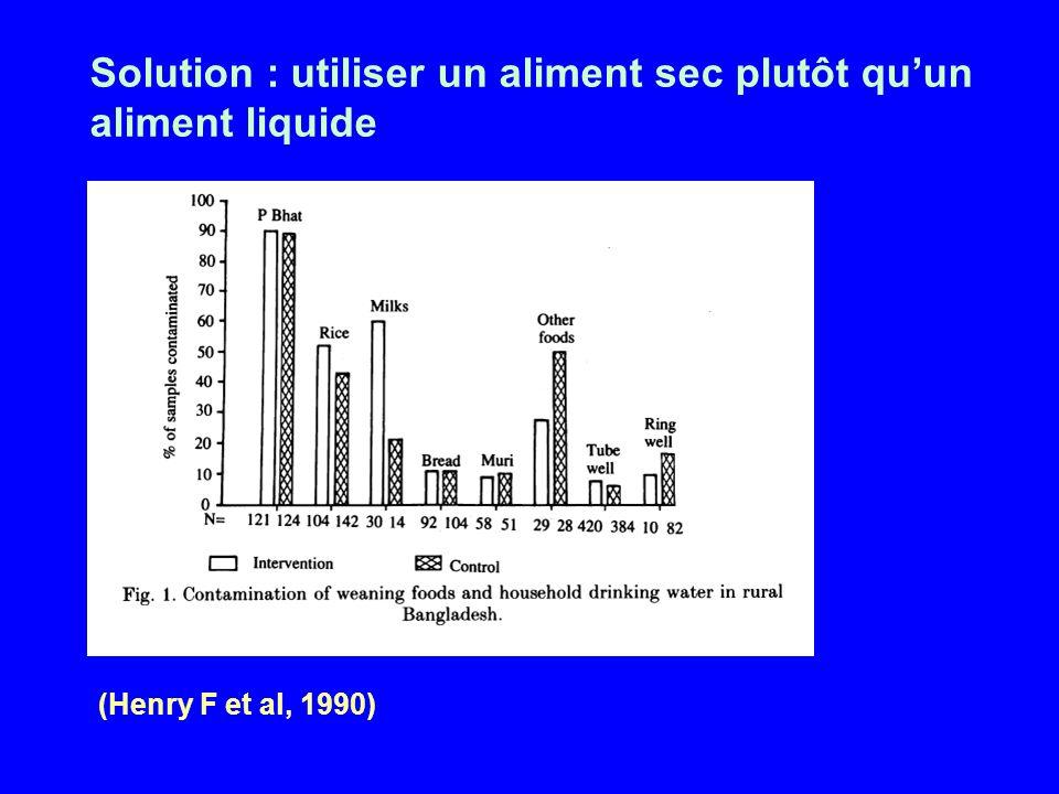 Solution : utiliser un aliment sec plutôt quun aliment liquide (Henry F et al, 1990)