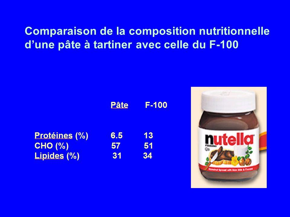 Comparaison de la composition nutritionnelle dune pâte à tartiner avec celle du F-100