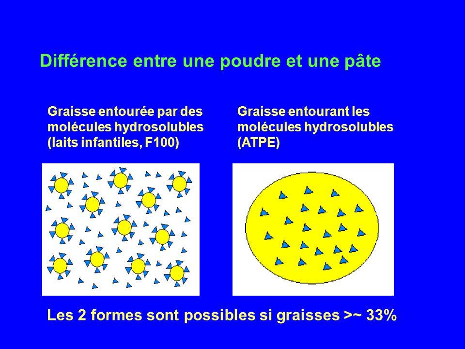 Différence entre une poudre et une pâte Graisse entourée par des molécules hydrosolubles (laits infantiles, F100) Graisse entourant les molécules hydr