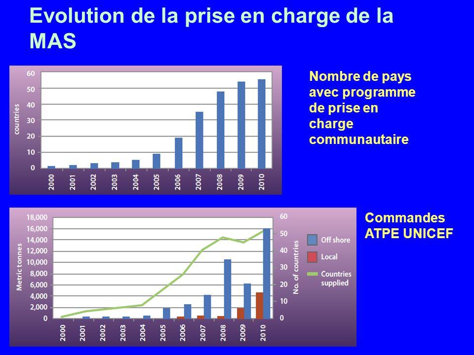 Evolution de la prise en charge de la MAS Nombre de pays avec programme de prise en charge communautaire Commandes ATPE UNICEF