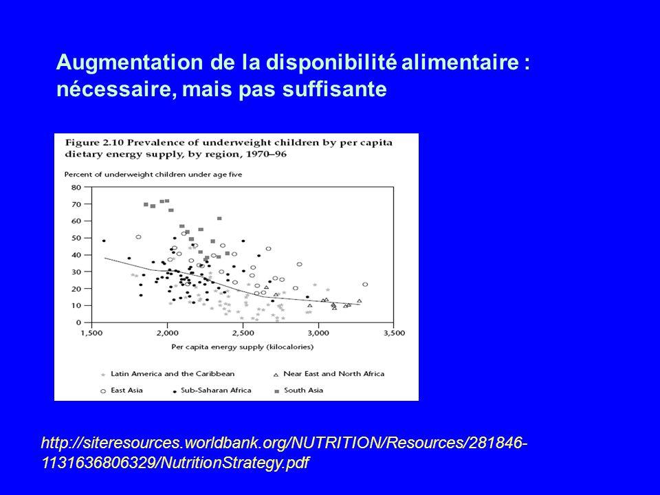 Augmentation de la disponibilité alimentaire : nécessaire, mais pas suffisante http://siteresources.worldbank.org/NUTRITION/Resources/281846- 11316368