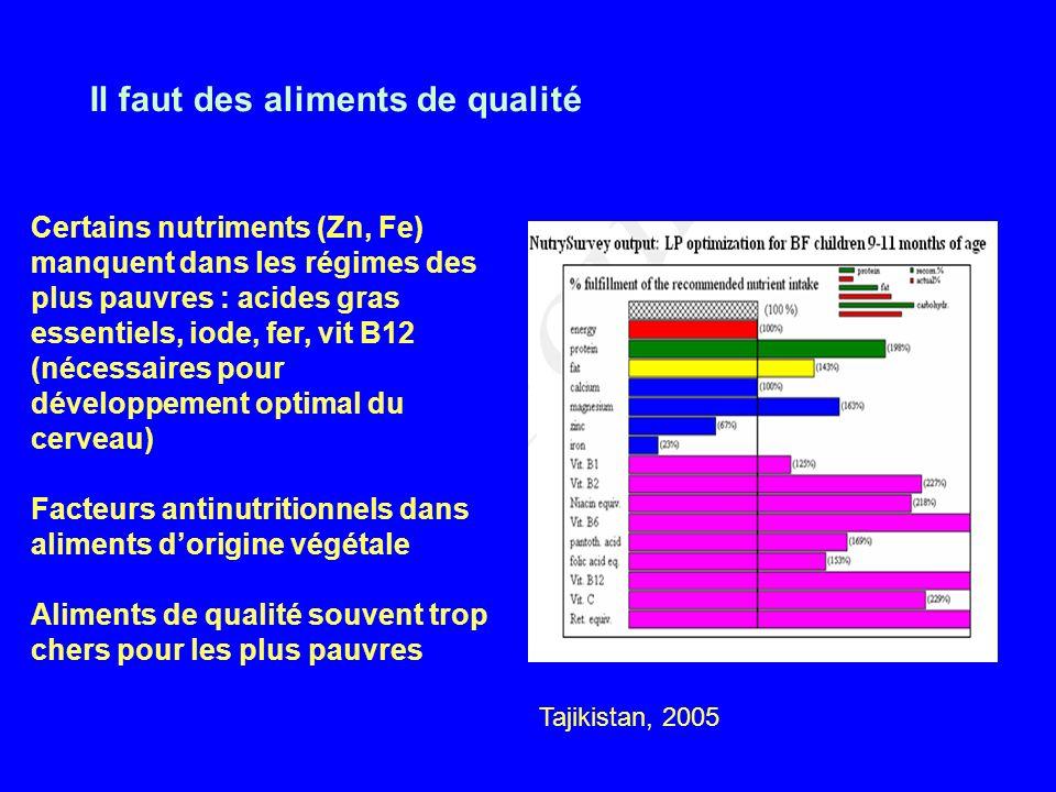 Il faut des aliments de qualité Certains nutriments (Zn, Fe) manquent dans les régimes des plus pauvres : acides gras essentiels, iode, fer, vit B12 (