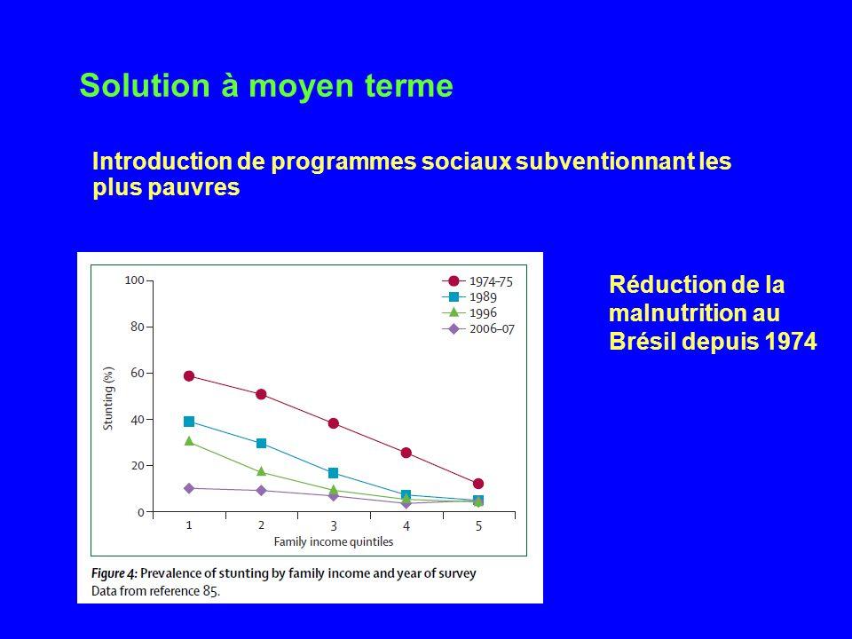 Solution à moyen terme Introduction de programmes sociaux subventionnant les plus pauvres Réduction de la malnutrition au Brésil depuis 1974