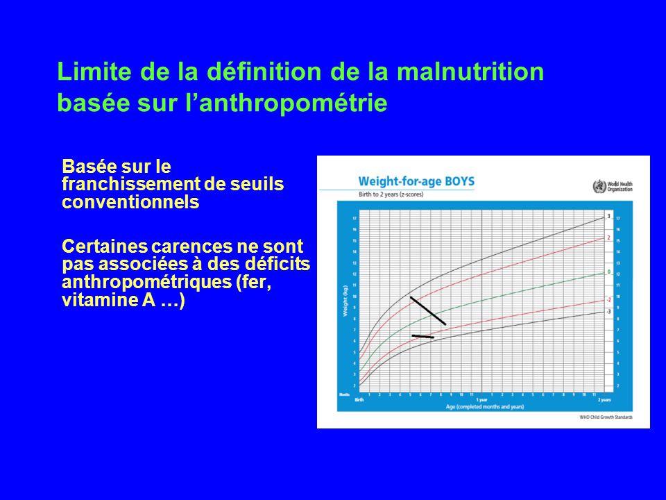 Limite de la définition de la malnutrition basée sur lanthropométrie Basée sur le franchissement de seuils conventionnels Certaines carences ne sont p