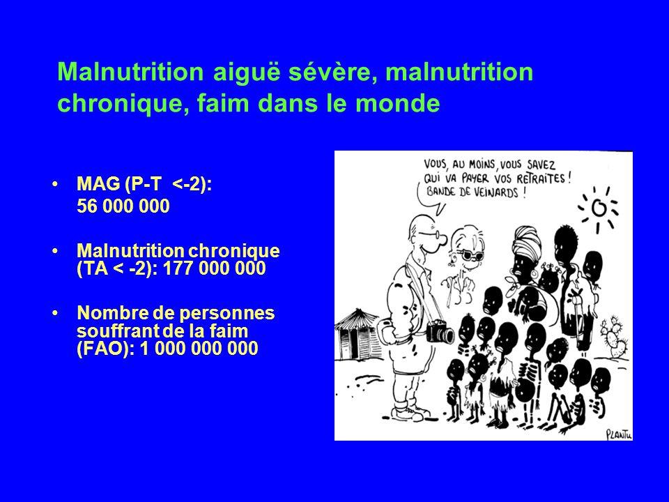 Malnutrition aiguë sévère, malnutrition chronique, faim dans le monde MAG (P-T <-2): 56 000 000 Malnutrition chronique (TA < -2): 177 000 000 Nombre d