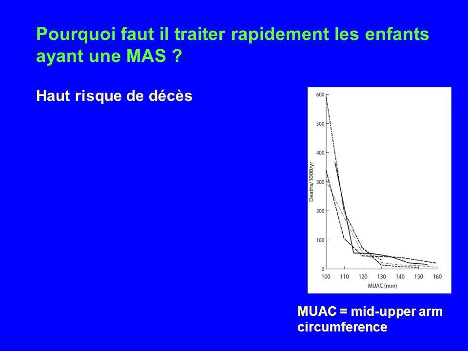 Pourquoi faut il traiter rapidement les enfants ayant une MAS ? Haut risque de décès MUAC = mid-upper arm circumference