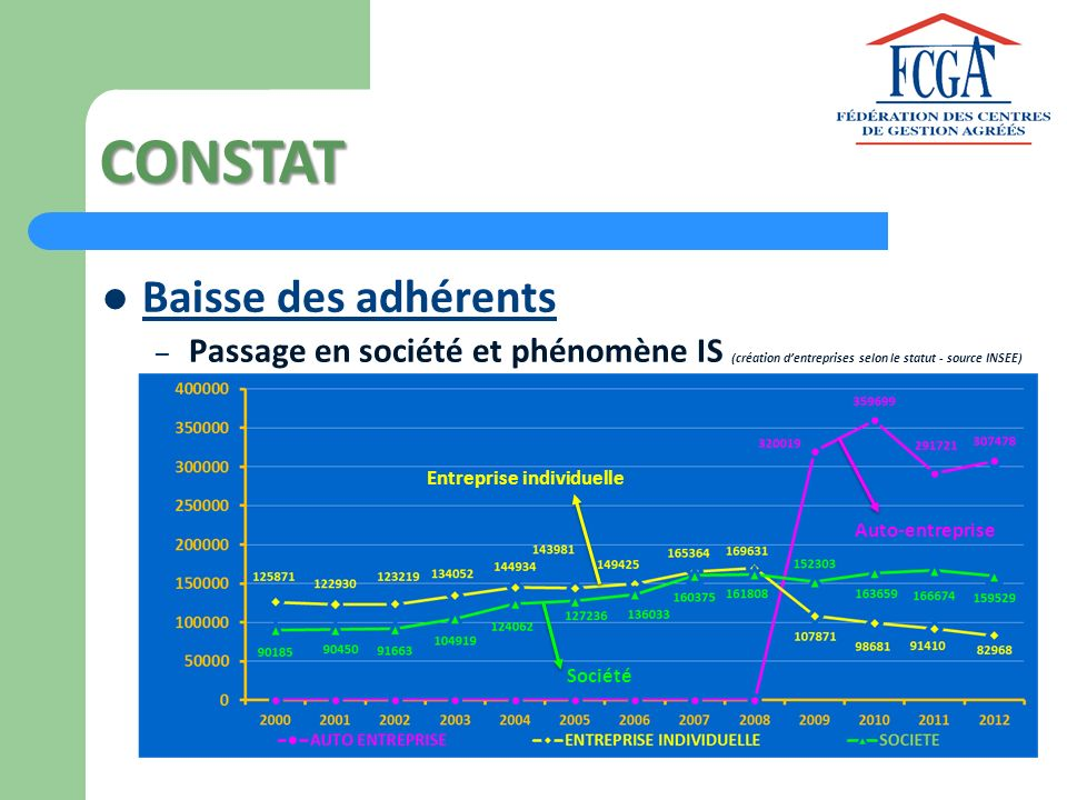 CONSTAT Baisse des adhérents – Passage en société et phénomène IS (création dentreprises selon le statut - source INSEE) Auto-entreprise Entreprise in