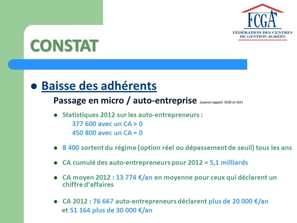CONSTAT Baisse des adhérents Passage en micro / auto-entreprise (source rapport IGAS et IGF) Statistiques 2012 sur les auto-entrepreneurs : 377 600 av