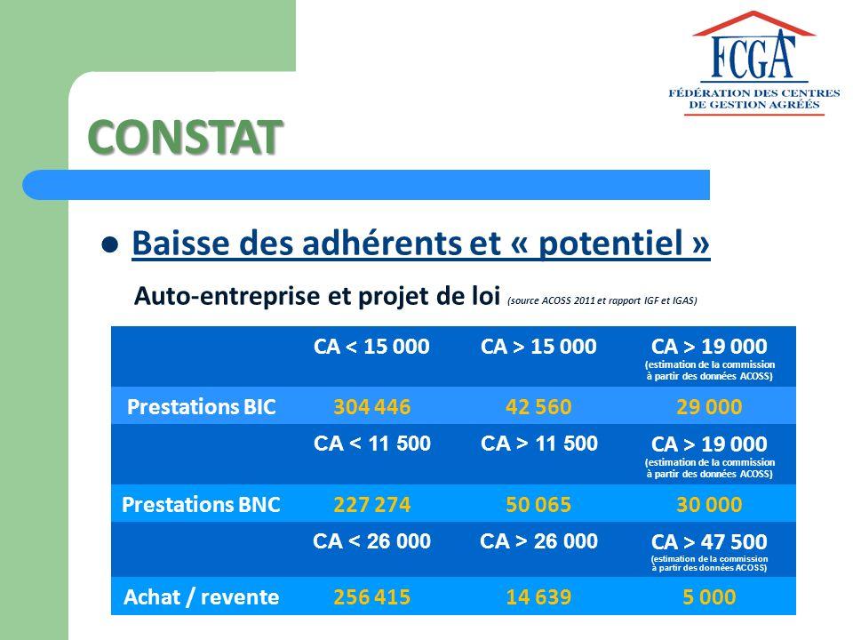 CA < 15 000CA > 15 000 CA > 19 000 (estimation de la commission à partir des données ACOSS) Prestations BIC304 44642 56029 000 CA < 11 500CA > 11 500