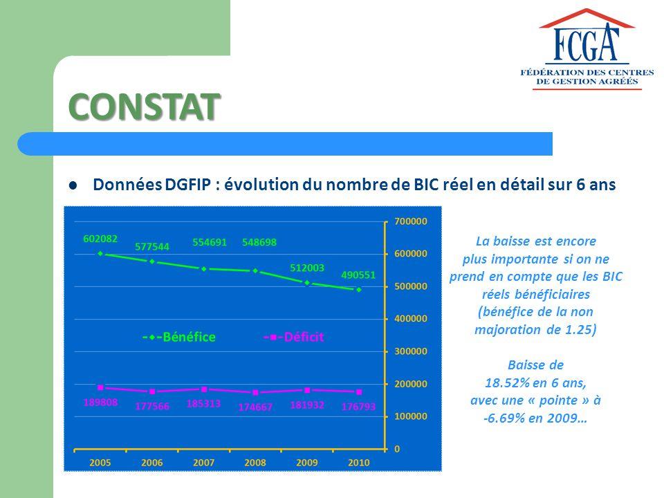 CONSTAT Données DGFIP : évolution BIC / micro et IS + 23.7% pour lIS +17.8% pour la micro -12.4% pour le BIC Avec le boom des auto- entrepreneurs en 2010 et 2011, il semblerait que les micro et auto- entreprises soient plus nombreuses que les BIC au réel depuis 2012…