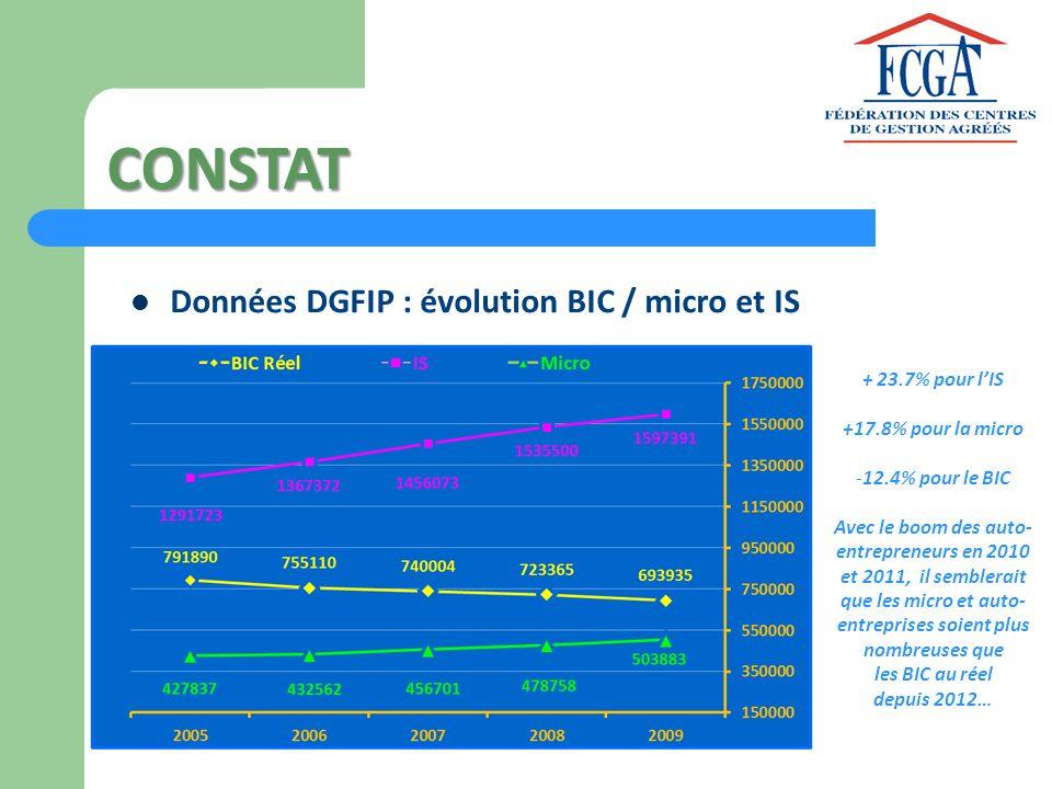 CONSTAT Données DGFIP : évolution BIC / micro et IS + 23.7% pour lIS +17.8% pour la micro -12.4% pour le BIC Avec le boom des auto- entrepreneurs en 2