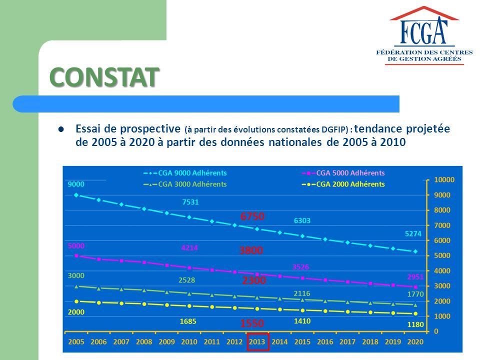 CONSTAT Essai de prospective (à partir des évolutions constatées DGFIP) : tendance projetée de 2005 à 2020 à partir des données nationales de 2005 à 2
