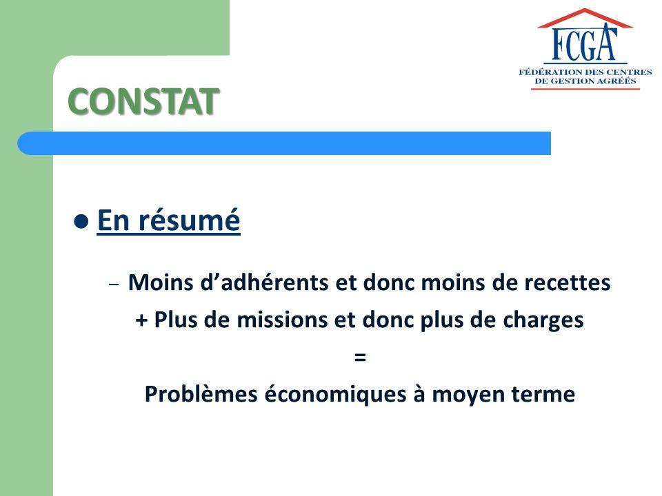 CONSTAT En résumé – Moins dadhérents et donc moins de recettes + Plus de missions et donc plus de charges = Problèmes économiques à moyen terme