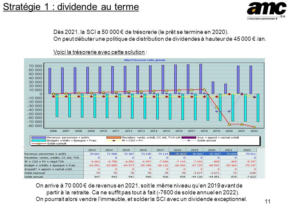 11 Stratégie 1 : dividende au terme Dès 2021, la SCI a 50 000 de trésorerie (le prêt se termine en 2020).