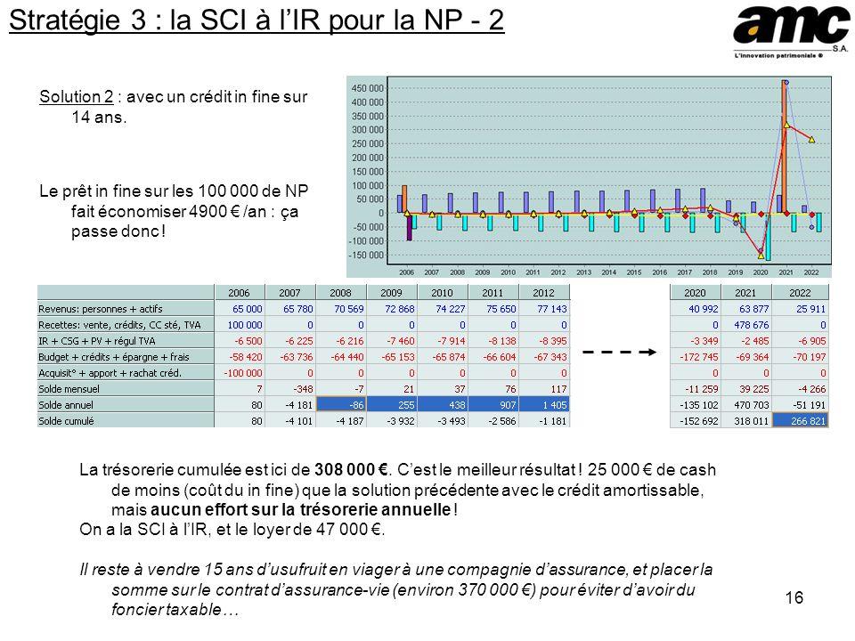 16 Stratégie 3 : la SCI à lIR pour la NP - 2 Solution 2 : avec un crédit in fine sur 14 ans.