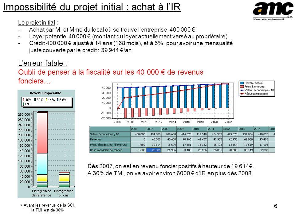 6 Impossibilité du projet initial : achat à lIR Le projet initial : -Achat par M.