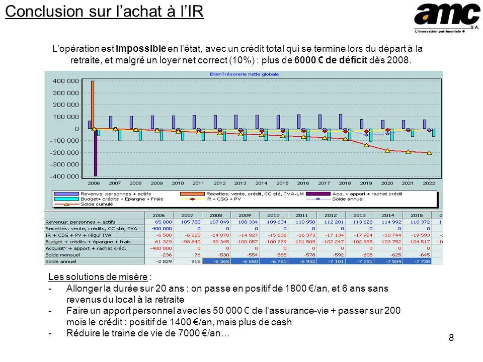 8 Conclusion sur lachat à lIR Lopération est impossible en létat, avec un crédit total qui se termine lors du départ à la retraite, et malgré un loyer net correct (10%) : plus de 6000 de déficit dès 2008.